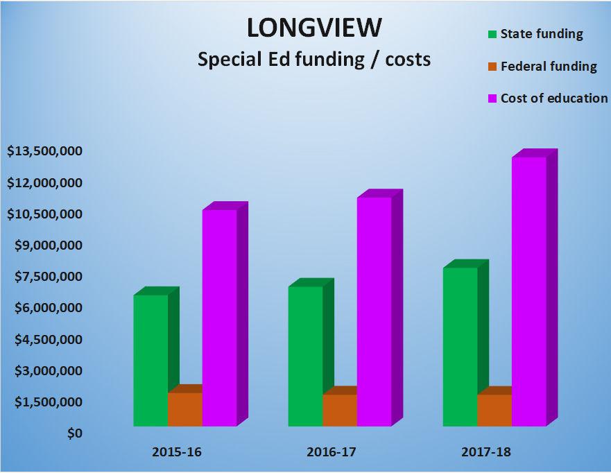 Longview special ed