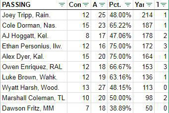 Week 1 passing stats