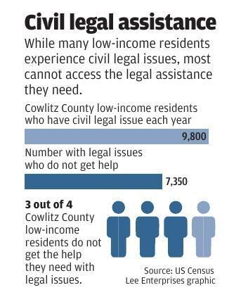 Civil legal assistance
