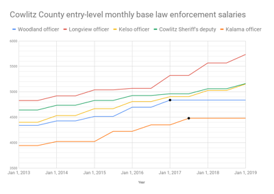 Base entry level law enforcement pay, county-wide