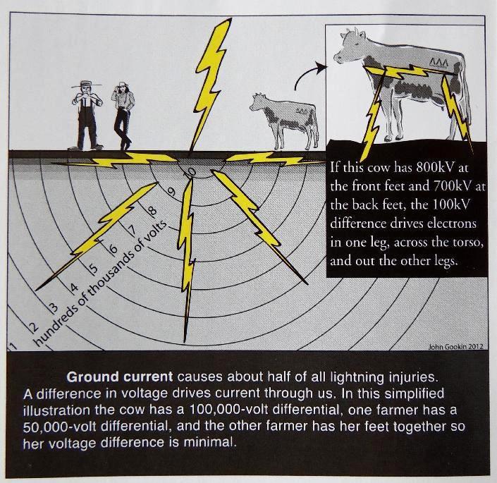 ground current2