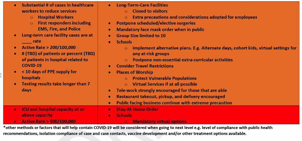 EIPH - pandemic scenarios