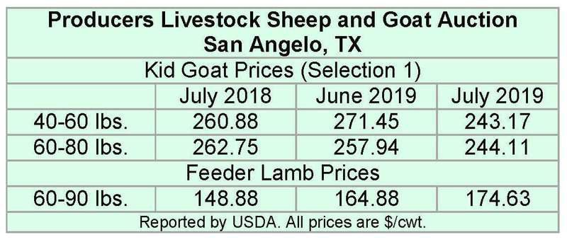 July cattle inventory report shows no change