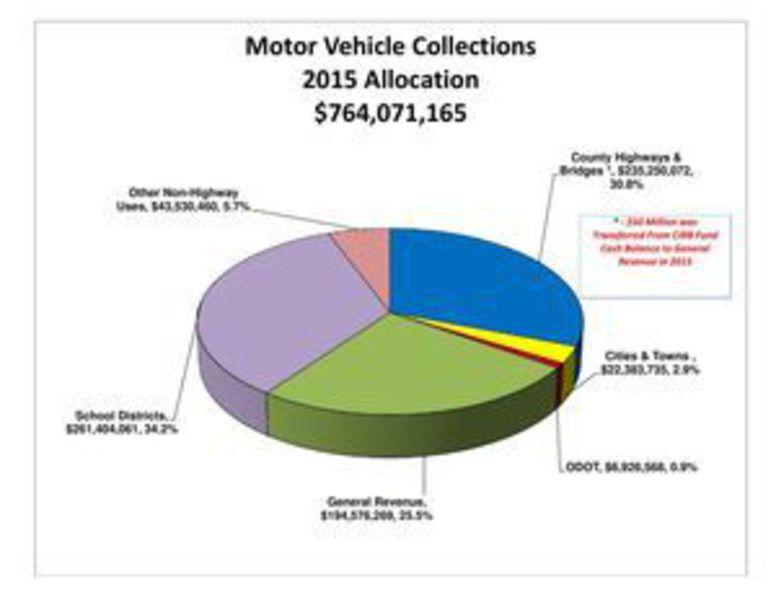 Rep. Moore: Streamline transportation funding