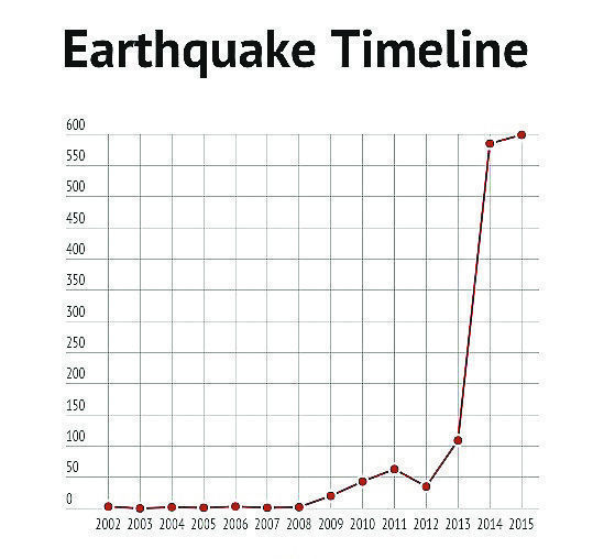 Increase in earthquakes