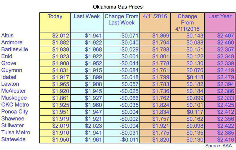 Gas Prices Okc >> Oklahoma Gas Prices Lowest In The Nation Local News
