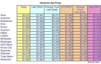 Gas Prices Okc >> Oklahoma Gas Prices Lowest In The Nation Local News Theadanews Com