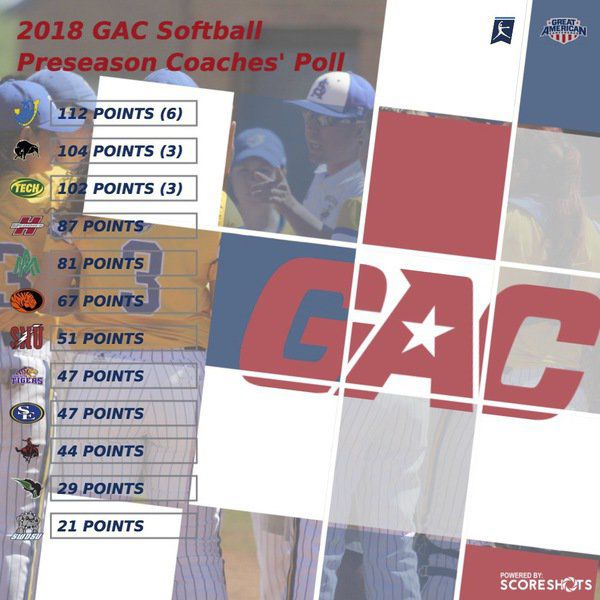 East Central sixth in GAC softball poll