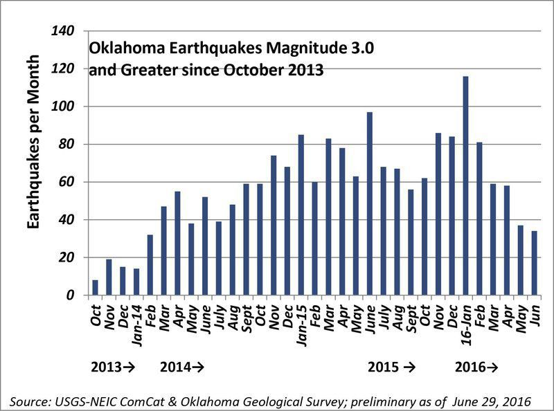 Earthquake rates down; officials uncertain about future