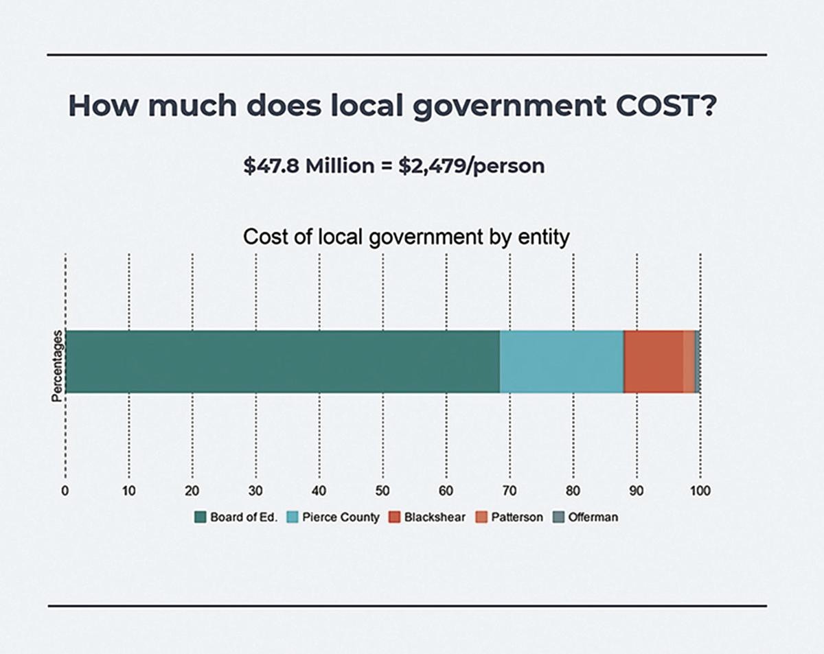 Cost of Government2