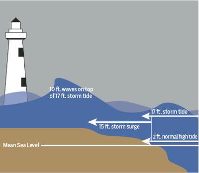 Storm surge graphic