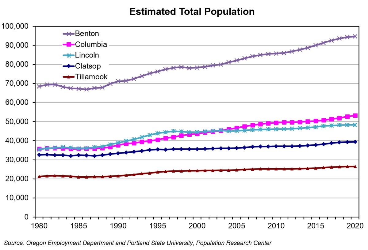 Estimated Total Population