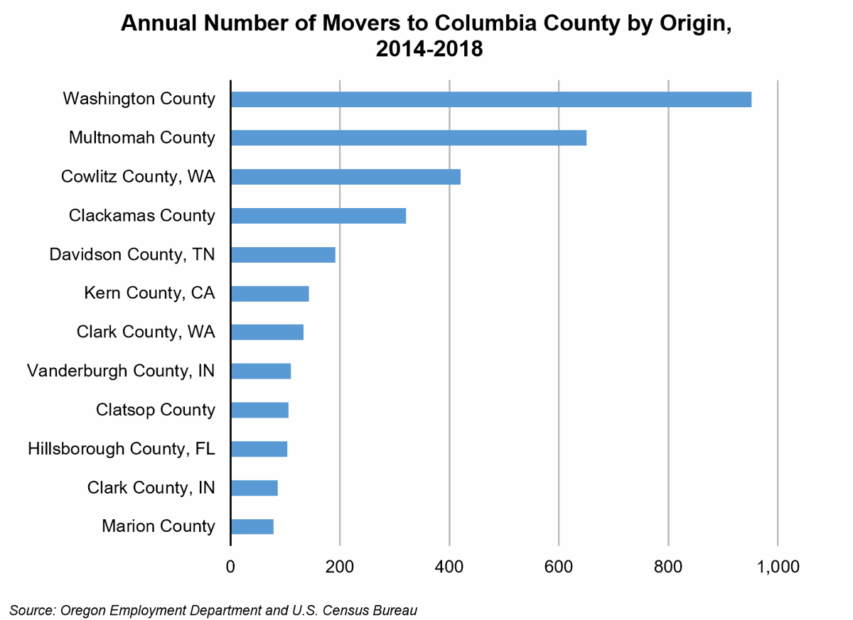 Moving To Columbia County