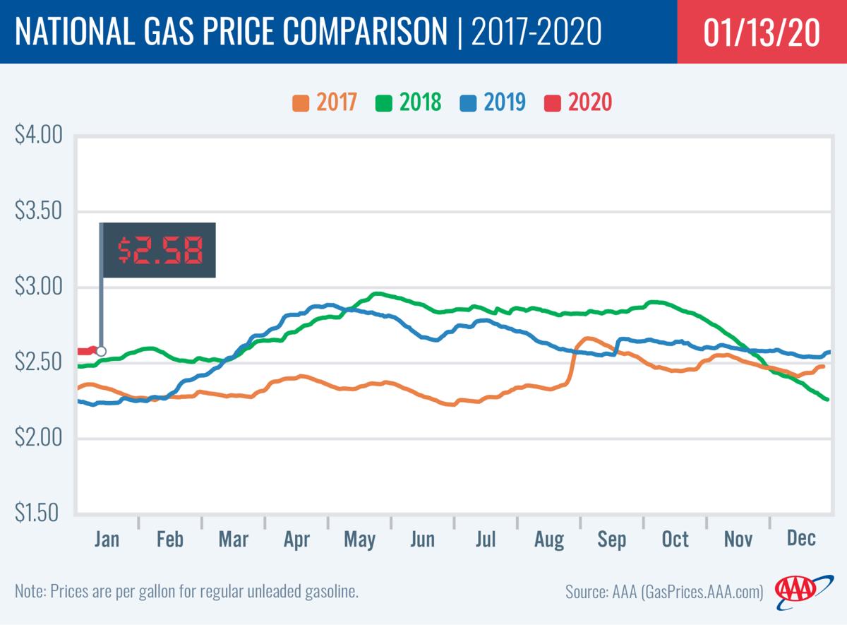 Price Comparsions