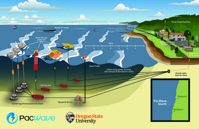 Wave Energy Project