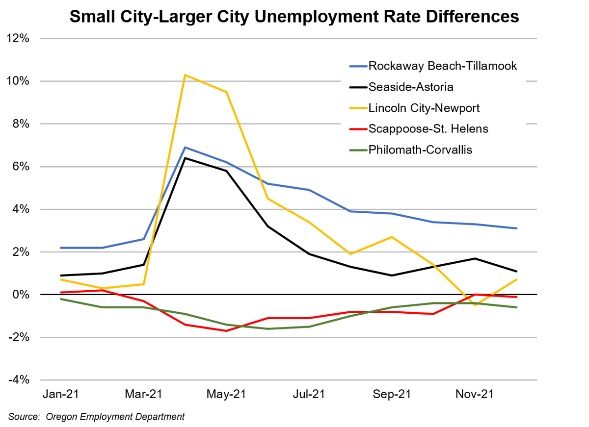 Unemployment Rate Differences