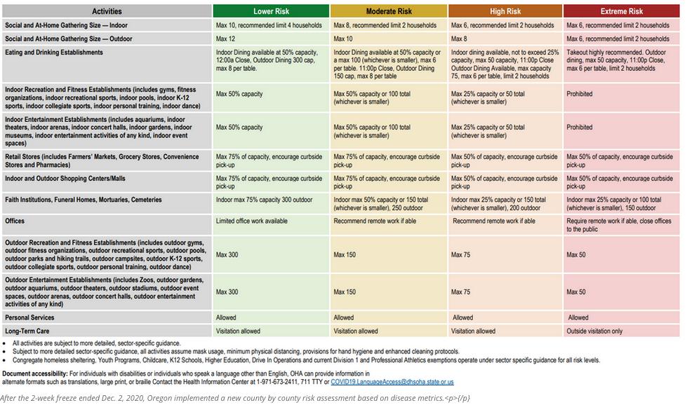 COVID Risk Classifications