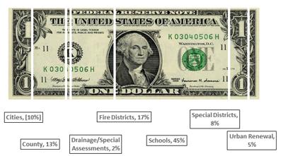 breakdown of expenses