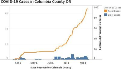 COVID-19 Cases Rising