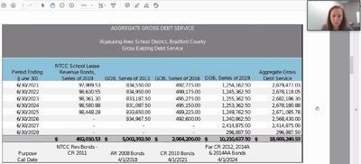 WASD hoping for savings with bond refinancing