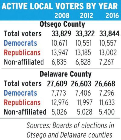 Local voter registration holds steady