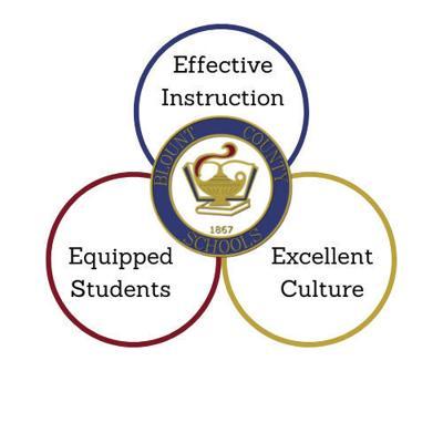 Blount County Schools' strategic plan