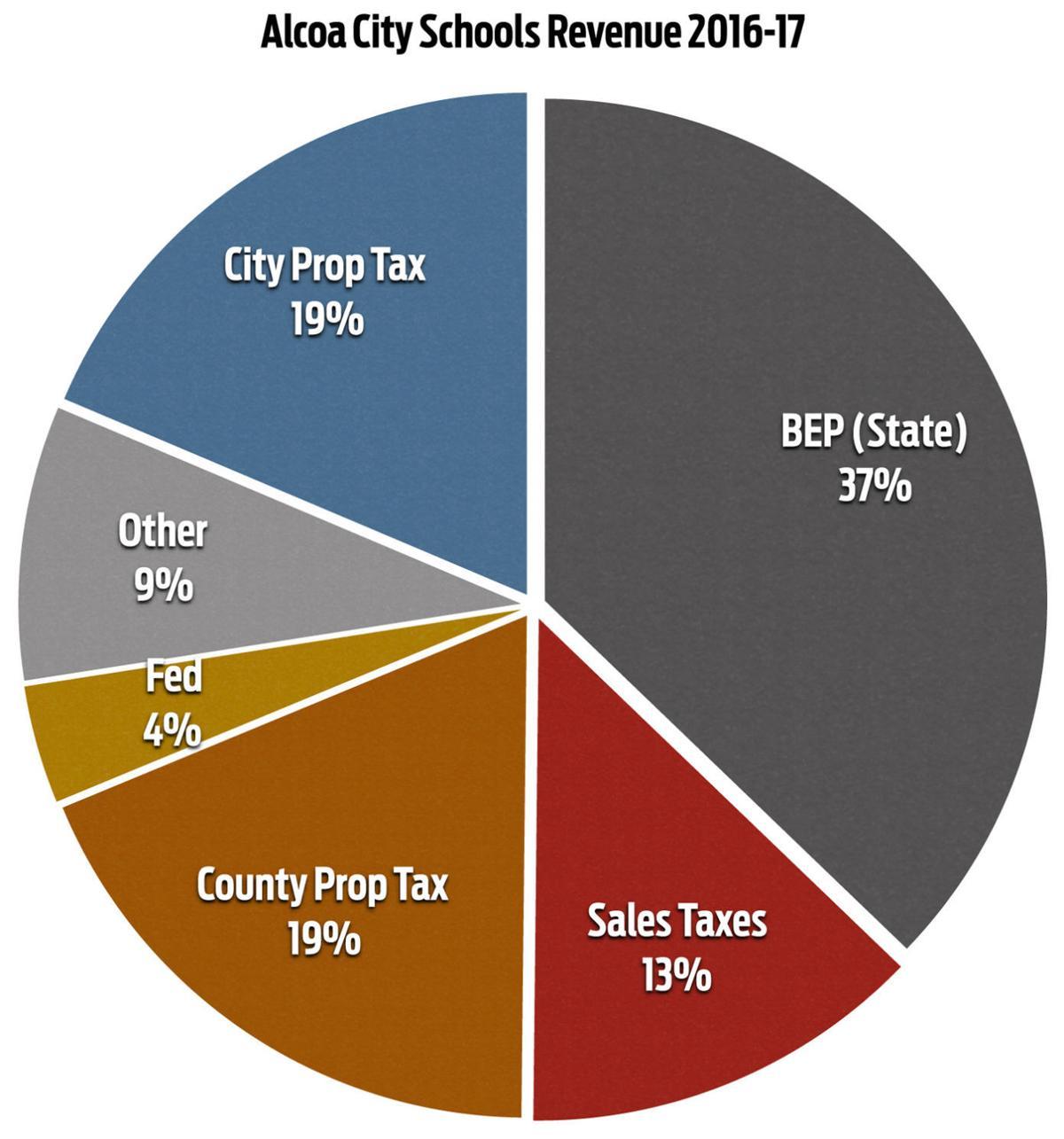 Alcoa City Schools 2016-17 Revenues
