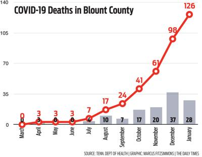 COVID-19 Deaths in Blount County: March 1, 2020 to Jan. 19, 2021