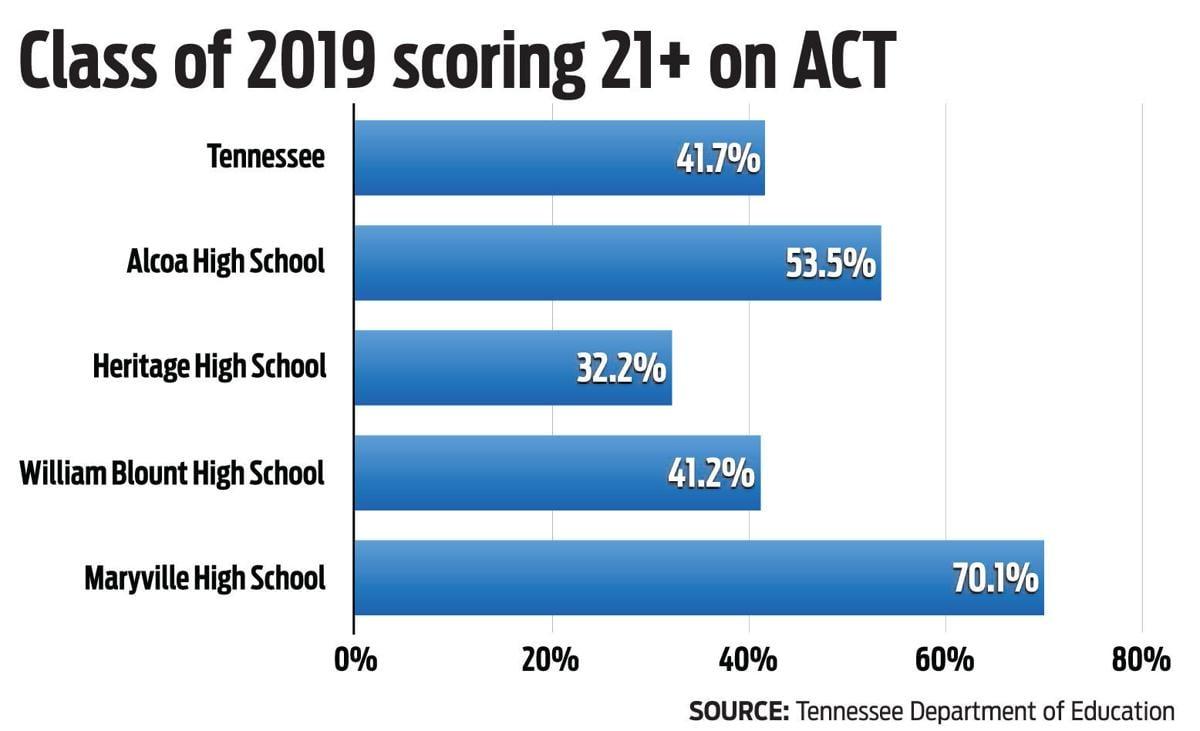 Class of 2019 scoring 21+ on ACT