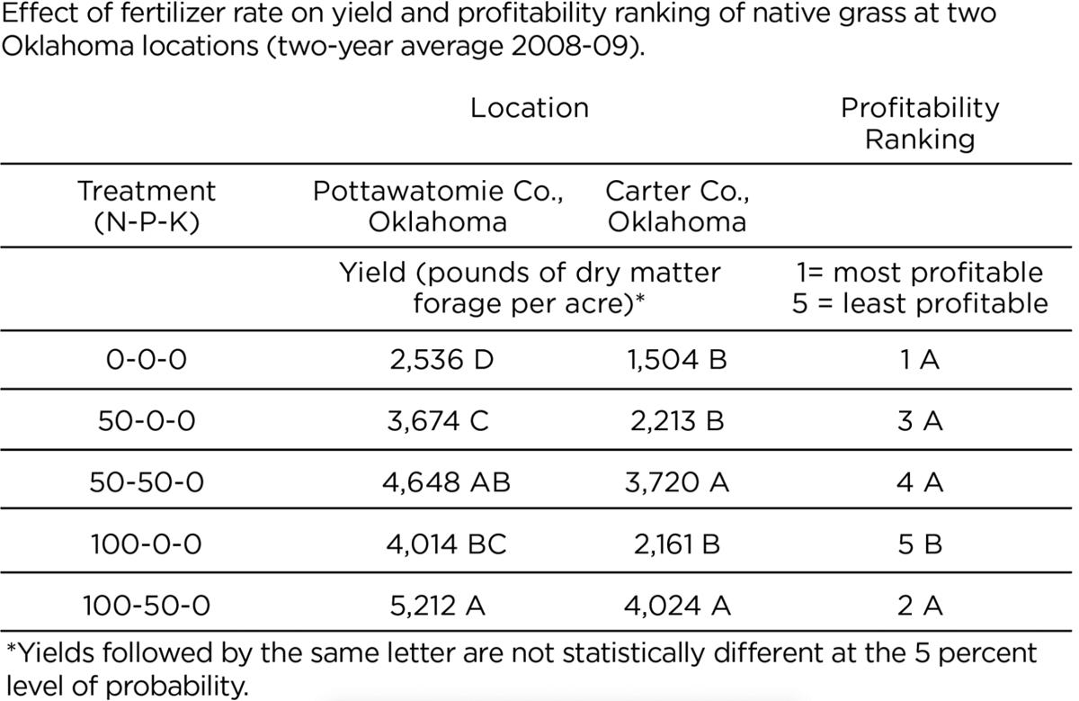 Should you fertilize native grass pastures, hayfields