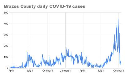 Brazos County daily COVID-19 cases
