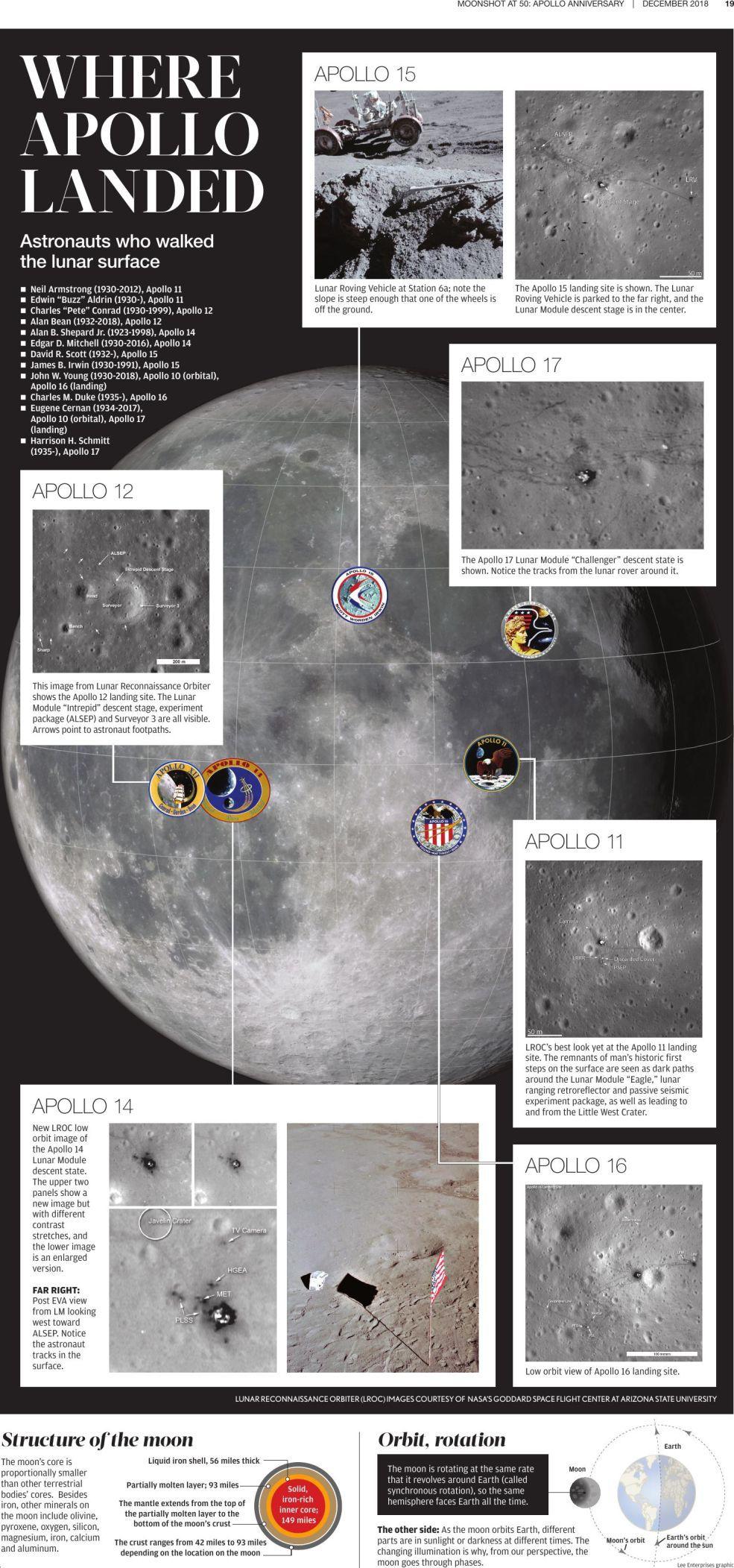 Moon landing mission highights