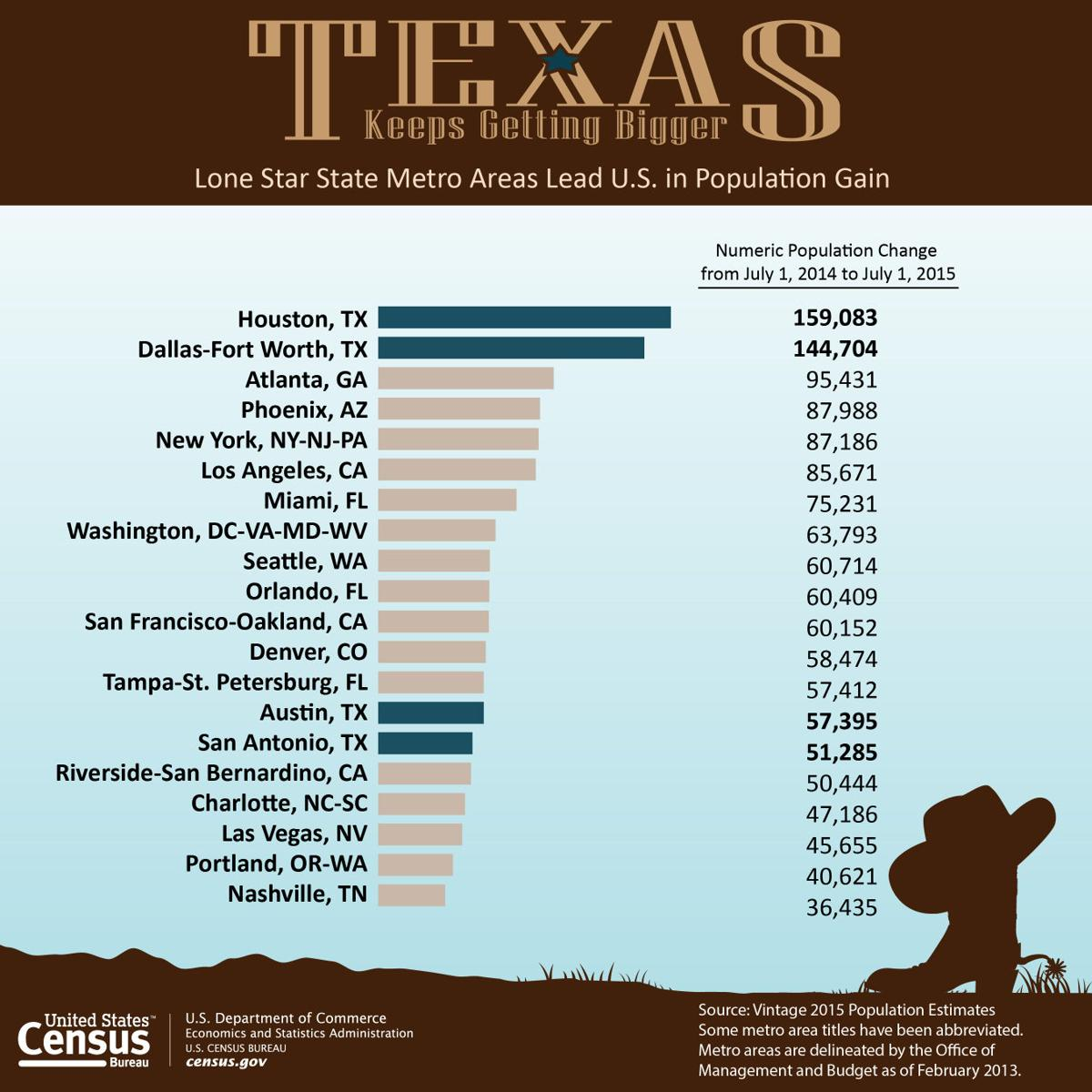 Census Data Ranks BryanCollege Station As Th Fastestgrowing - Us census zip code data