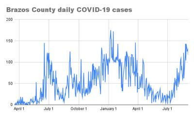 Brazos County COVID-19 cases for Sept. 3