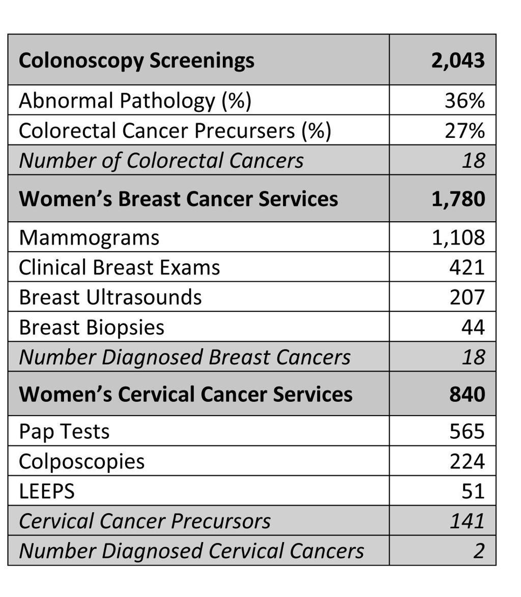 Texas A M Health Science Center Cancer Prevention Education Screening Medicine Theeagle Com