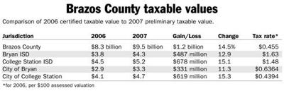 Brazos County property values grow for 2007