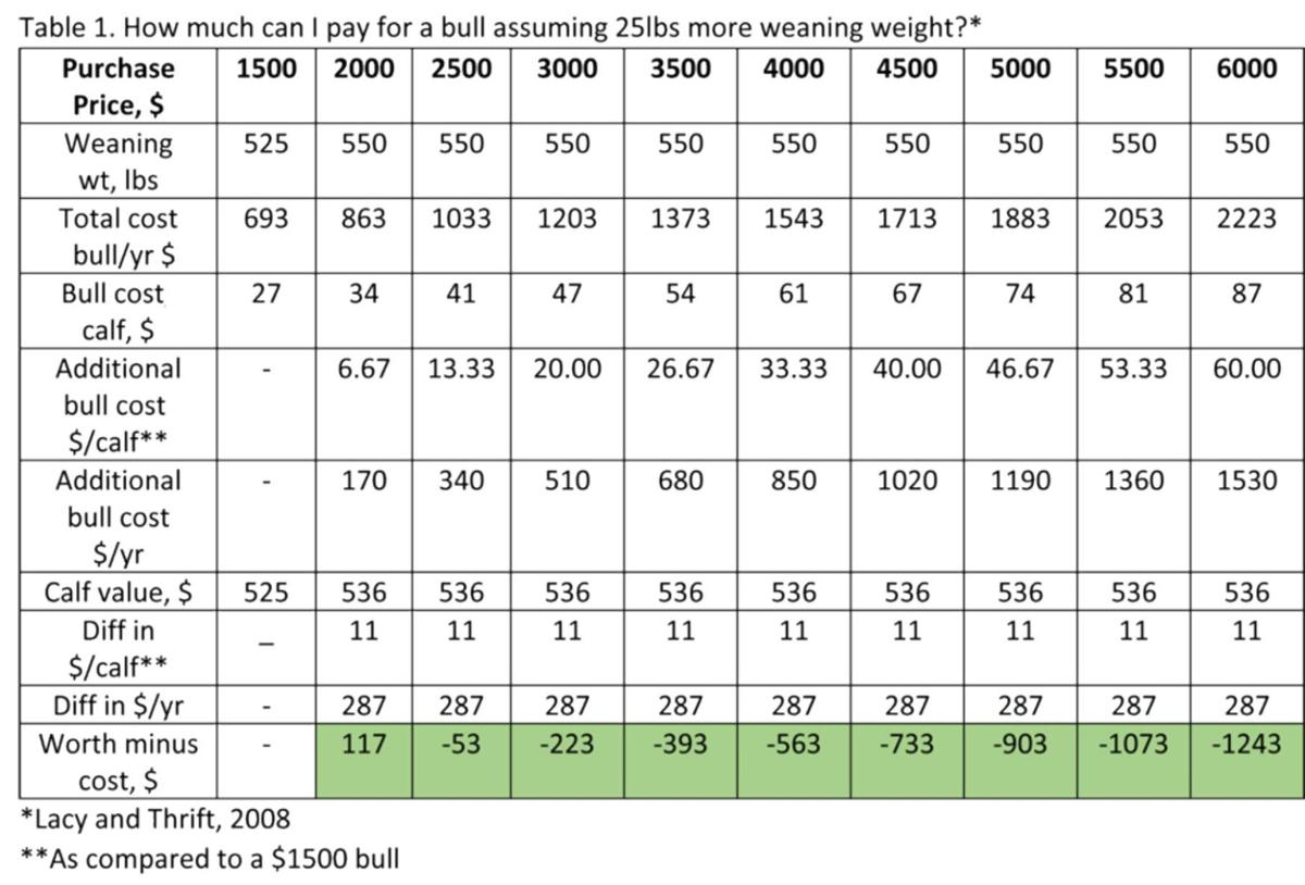 Bull Table 1.pdf