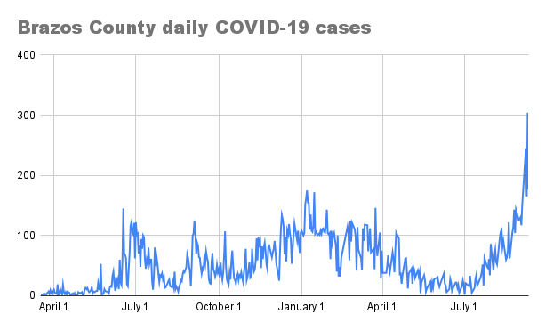 Brazos County daily COVID-19 cases for Sept. 11