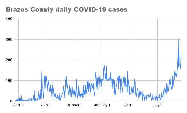 Brazos County daily COVID-19 cases for Sept. 18