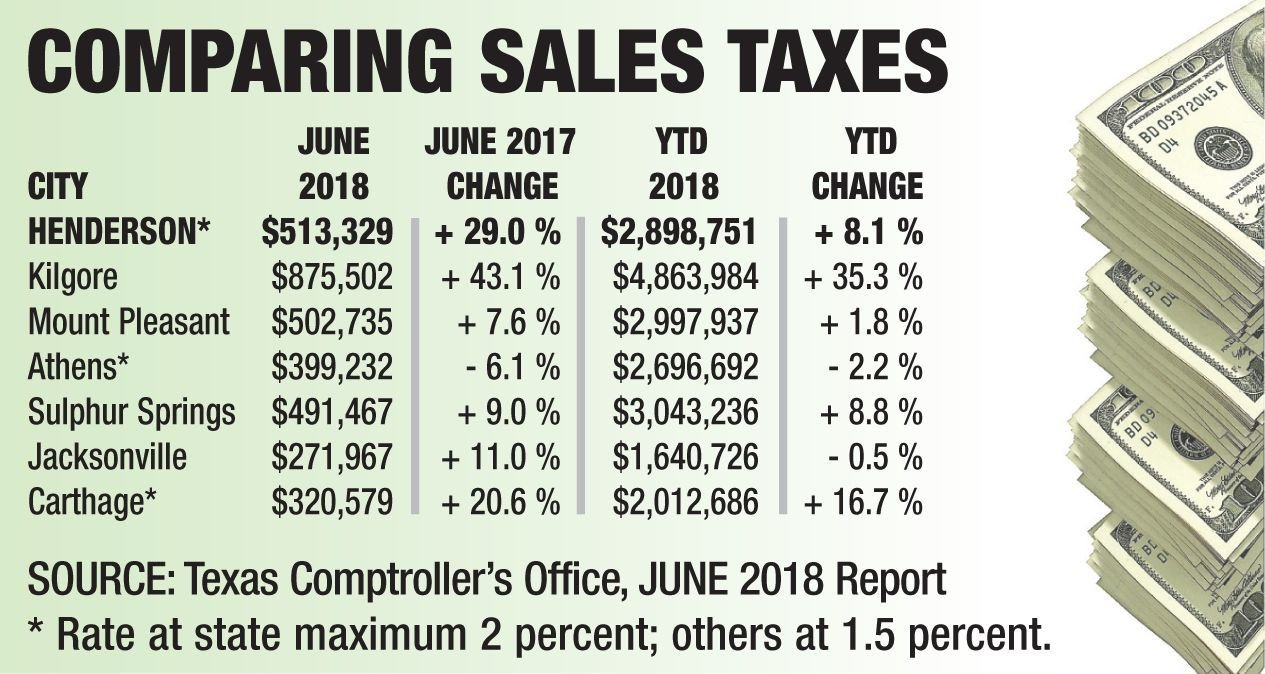 Rusk County sees improvement in June sales tax | Henderson Daily News