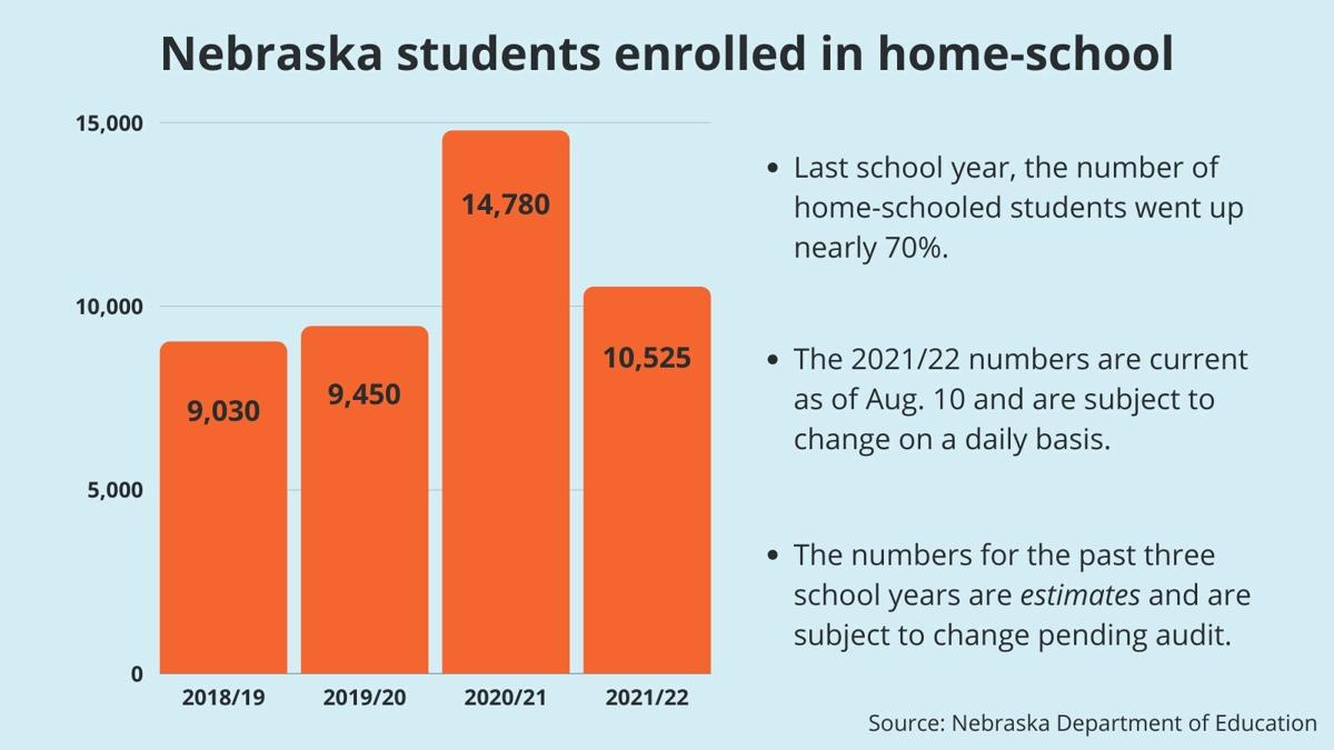 Nebraska students enrolled in home-school