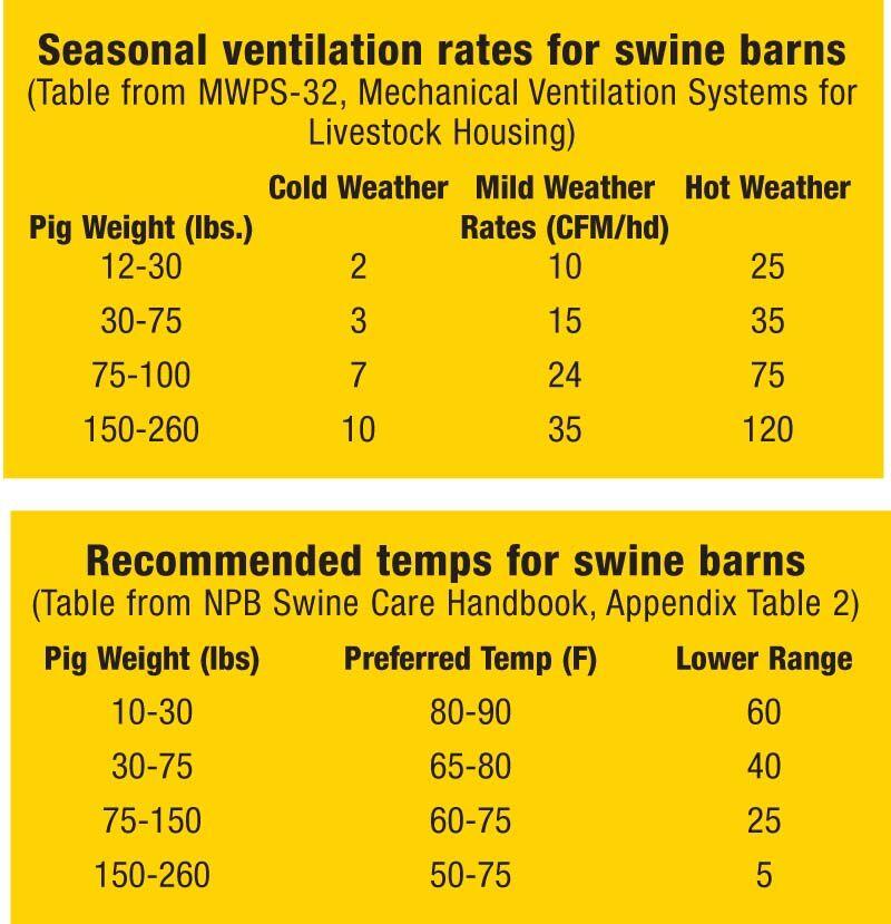 swine charts 0416