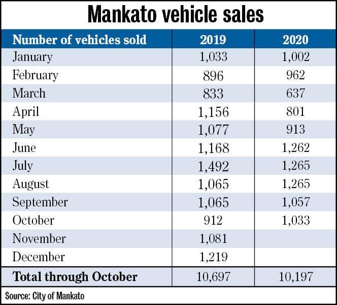 car sales chart