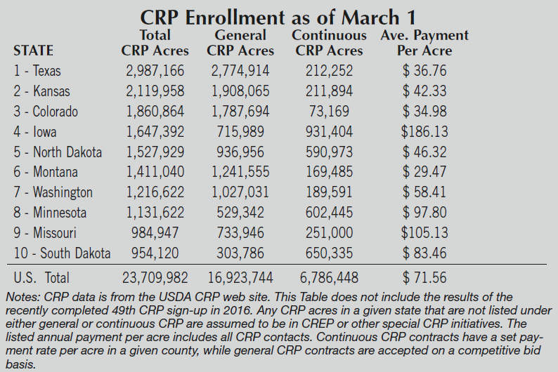 Farm Programs: 2016 CRP bidding looks to be highly competitive ...