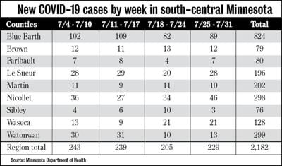 New COVID-19 cases by week
