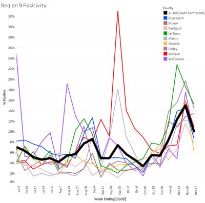 Area COVID-19 positivity rates 11-27
