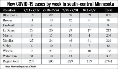 New COVID-19 Cases 8/7