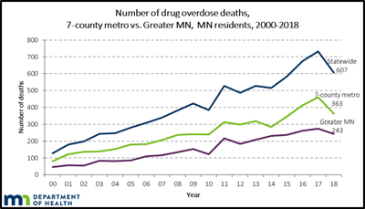 Overdose graph