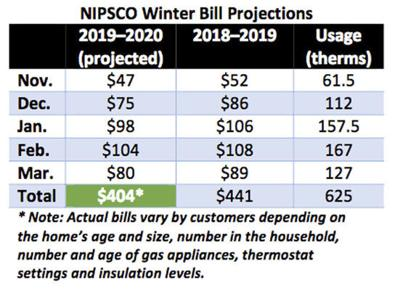 Expect lower winter heating bills