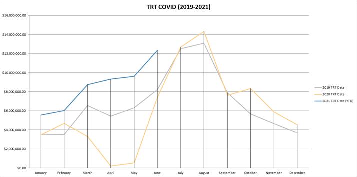 TRT Revenue